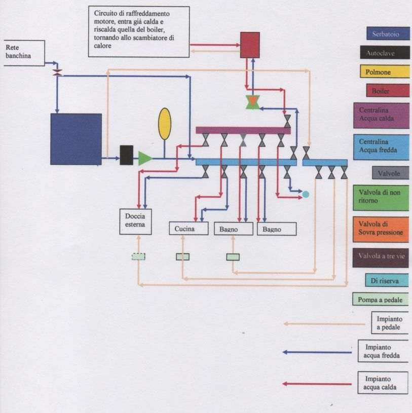 Schema impianto idrico casa decora la tua vita for Impianto idraulico casa schema